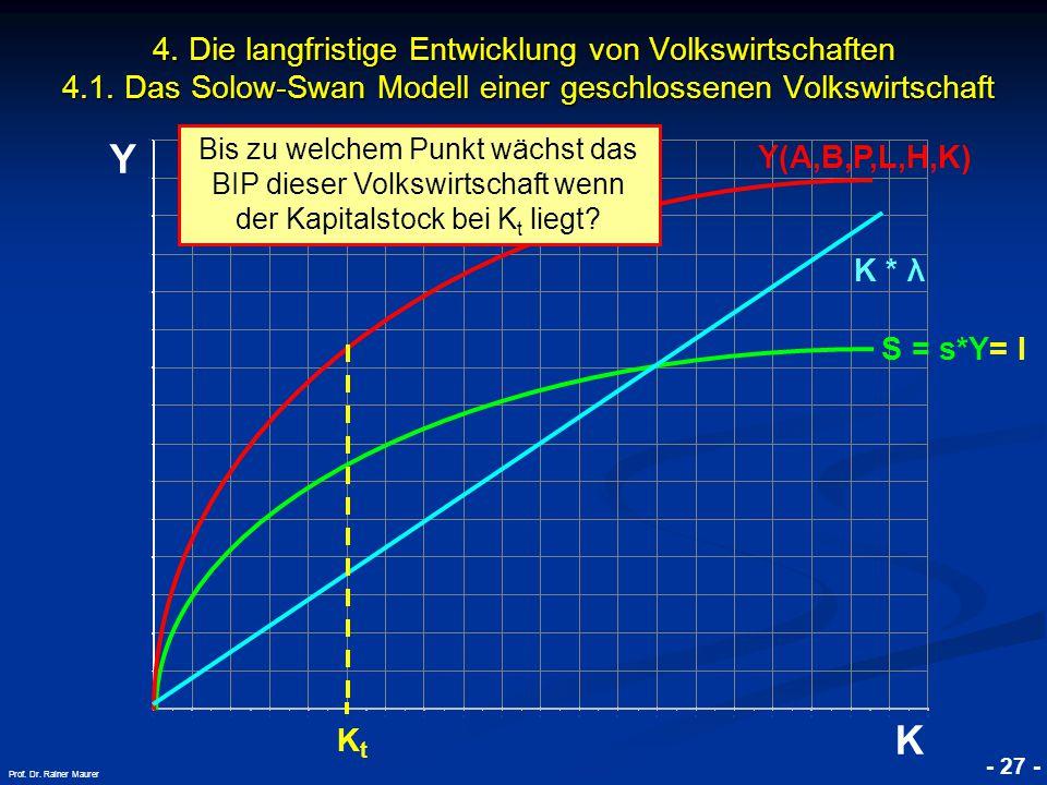 © RAINER MAURER, Pforzheim - 27 - Prof. Dr. Rainer Maurer Y K 4. Die langfristige Entwicklung von Volkswirtschaften 4.1. Das Solow-Swan Modell einer g