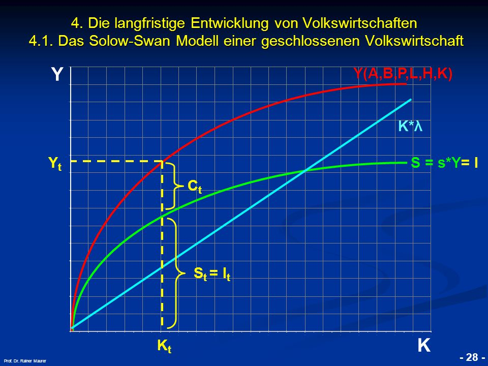 © RAINER MAURER, Pforzheim - 28 - Prof. Dr. Rainer Maurer Y K 4. Die langfristige Entwicklung von Volkswirtschaften 4.1. Das Solow-Swan Modell einer g