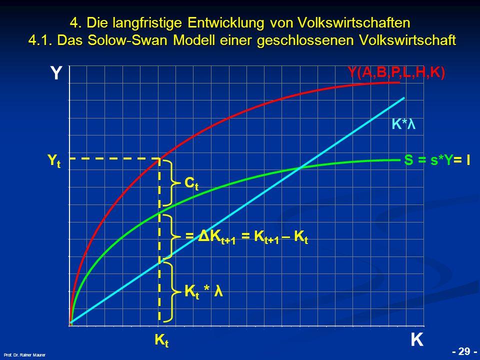 © RAINER MAURER, Pforzheim - 29 - Prof. Dr. Rainer Maurer Y K 4. Die langfristige Entwicklung von Volkswirtschaften 4.1. Das Solow-Swan Modell einer g