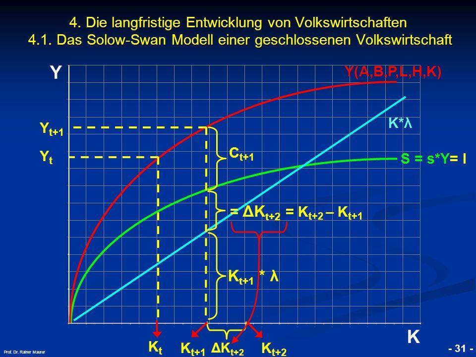 © RAINER MAURER, Pforzheim - 31 - Prof. Dr. Rainer Maurer Y K 4. Die langfristige Entwicklung von Volkswirtschaften 4.1. Das Solow-Swan Modell einer g