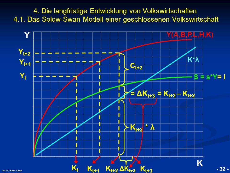© RAINER MAURER, Pforzheim - 32 - Prof. Dr. Rainer Maurer Y K 4. Die langfristige Entwicklung von Volkswirtschaften 4.1. Das Solow-Swan Modell einer g