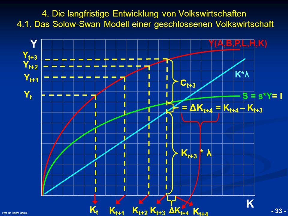 © RAINER MAURER, Pforzheim - 33 - Prof. Dr. Rainer Maurer Y K 4. Die langfristige Entwicklung von Volkswirtschaften 4.1. Das Solow-Swan Modell einer g