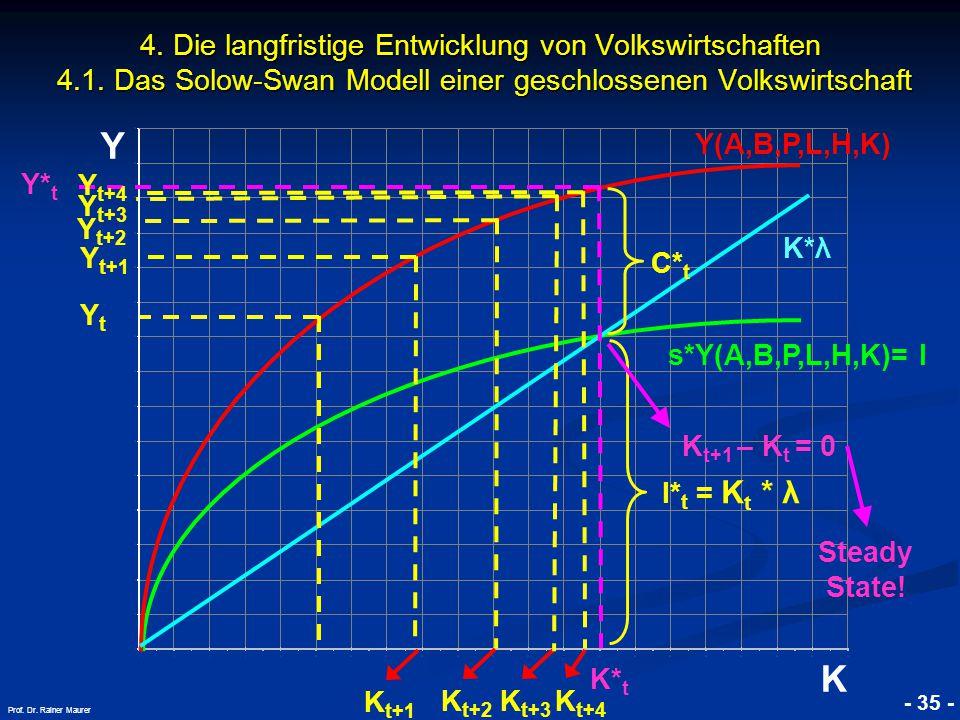 © RAINER MAURER, Pforzheim - 35 - Prof. Dr. Rainer Maurer Y K 4. Die langfristige Entwicklung von Volkswirtschaften 4.1. Das Solow-Swan Modell einer g