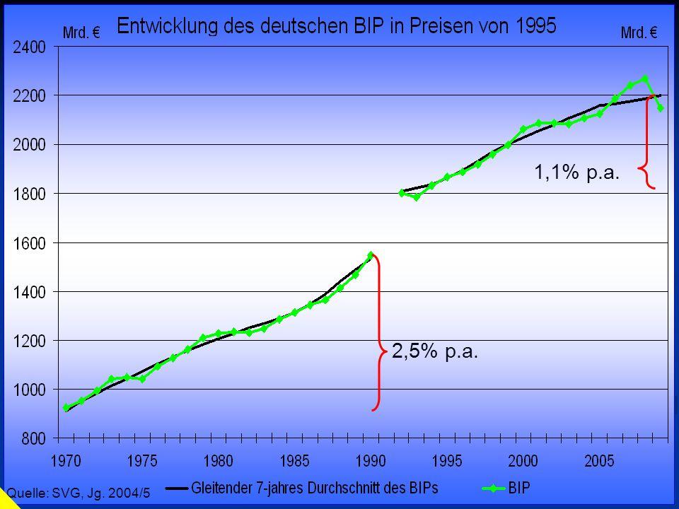 © RAINER MAURER, Pforzheim - 4 - Prof. Dr. Rainer Maurer Quelle: SVG, Jg. 2002/3 Quelle: SVG, Jg. 2004/5 2,5% p.a. 1,1% p.a.