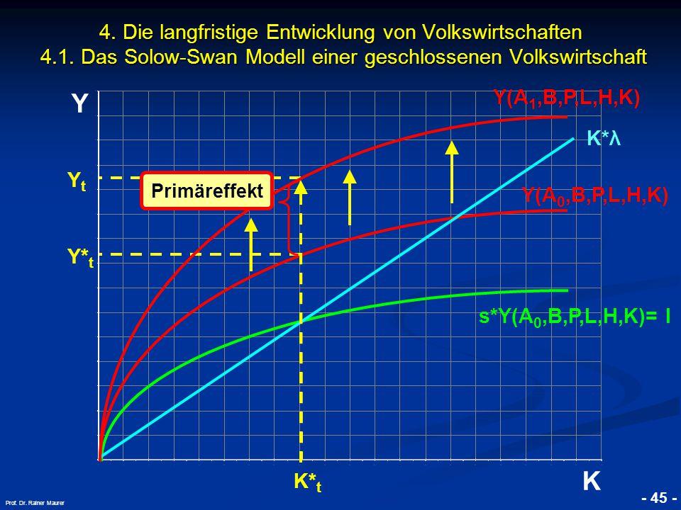 © RAINER MAURER, Pforzheim - 45 - Prof. Dr. Rainer Maurer Y K 4. Die langfristige Entwicklung von Volkswirtschaften 4.1. Das Solow-Swan Modell einer g