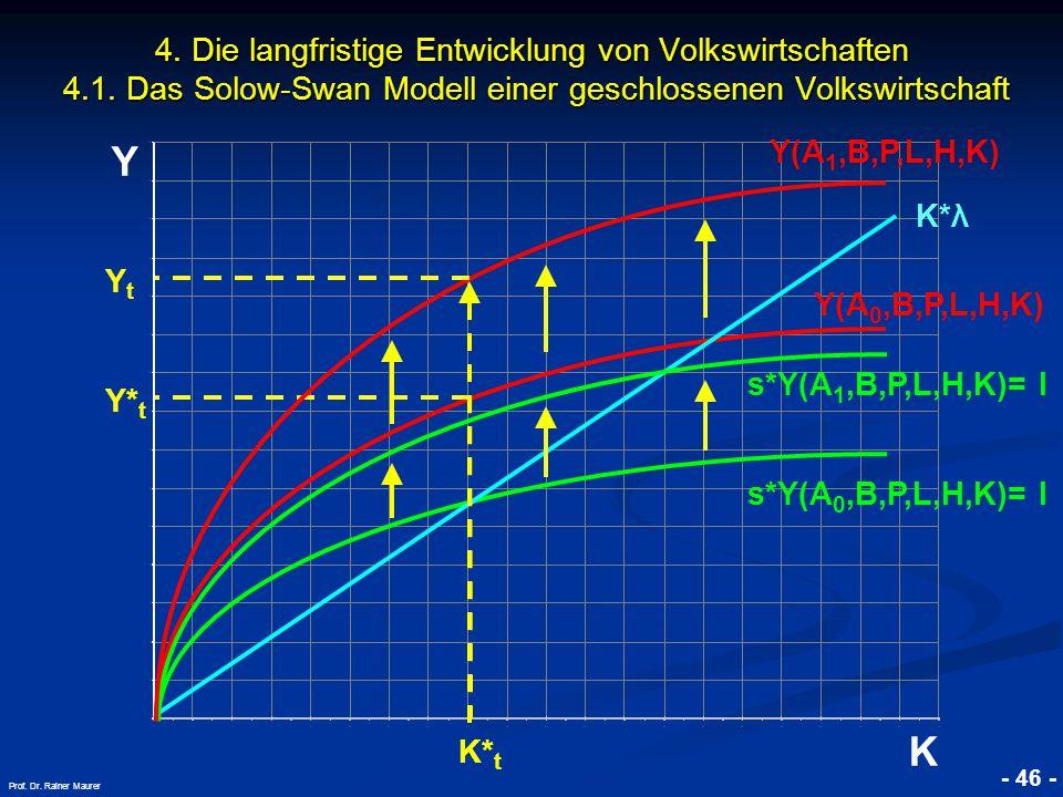 © RAINER MAURER, Pforzheim - 46 - Prof. Dr. Rainer Maurer Y K 4. Die langfristige Entwicklung von Volkswirtschaften 4.1. Das Solow-Swan Modell einer g
