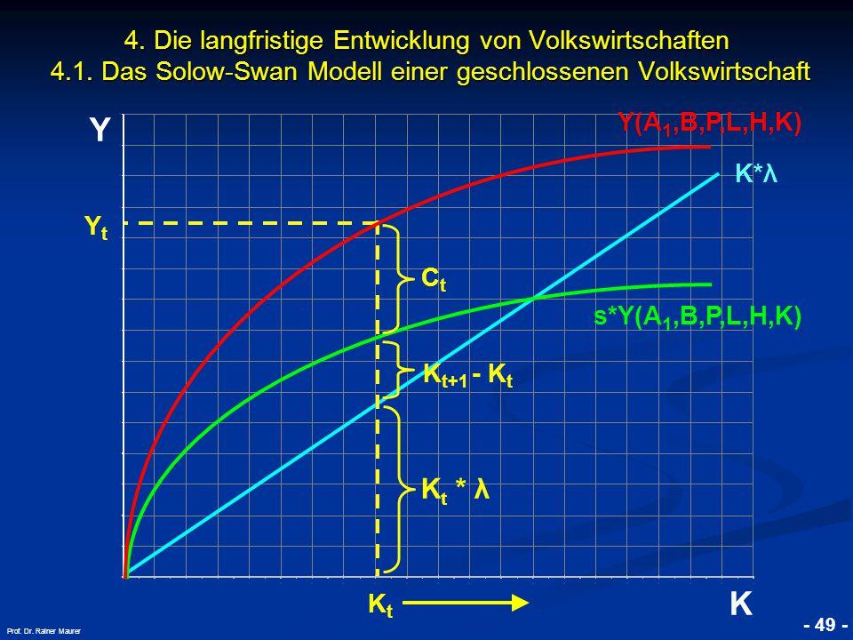© RAINER MAURER, Pforzheim - 49 - Prof. Dr. Rainer Maurer Y K 4. Die langfristige Entwicklung von Volkswirtschaften 4.1. Das Solow-Swan Modell einer g