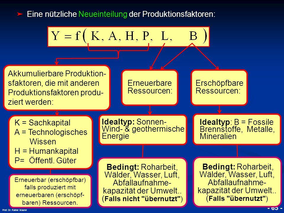 © RAINER MAURER, Pforzheim - 65 - Prof. Dr. Rainer Maurer ➤ Eine nützliche Neueinteilung der Produktionsfaktoren: Akkumulierbare Produktion- sfaktoren
