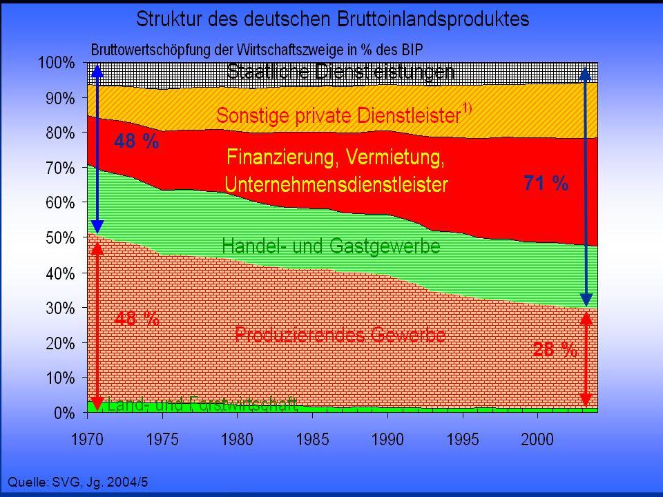 © RAINER MAURER, Pforzheim - 80 - Prof. Dr. Rainer Maurer 48 % 71 % 48 % 28 % Quelle: SVG, Jg. 2004/5