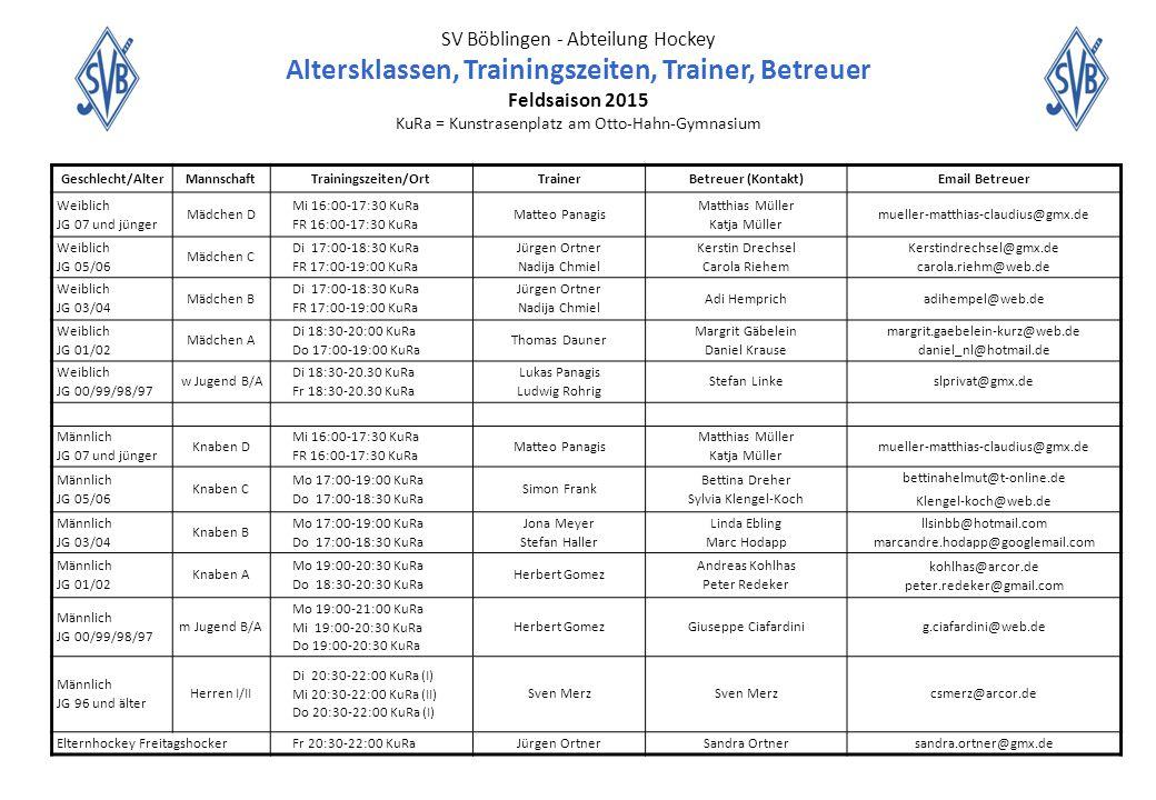 SV Böblingen - Abteilung Hockey Altersklassen, Trainingszeiten, Trainer, Betreuer Feldsaison 2015 KuRa = Kunstrasenplatz am Otto-Hahn-Gymnasium Geschlecht/AlterMannschaftTrainingszeiten/OrtTrainerBetreuer (Kontakt)Email Betreuer Weiblich JG 07 und jünger Mädchen D Mi 16:00-17:30 KuRa FR 16:00-17:30 KuRa Matteo Panagis Matthias Müller Katja Müller mueller-matthias-claudius@gmx.de Weiblich JG 05/06 Mädchen C Di 17:00-18:30 KuRa FR 17:00-19:00 KuRa Jürgen Ortner Nadija Chmiel Kerstin Drechsel Carola Riehem Kerstindrechsel@gmx.de carola.riehm@web.de Weiblich JG 03/04 Mädchen B Di 17:00-18:30 KuRa FR 17:00-19:00 KuRa Jürgen Ortner Nadija Chmiel Adi Hemprichadihempel@web.de Weiblich JG 01/02 Mädchen A Di 18:30-20:00 KuRa Do 17:00-19:00 KuRa Thomas Dauner Margrit Gäbelein Daniel Krause margrit.gaebelein-kurz@web.de daniel_nl@hotmail.de Weiblich JG 00/99/98/97 w Jugend B/A Di 18:30-20.30 KuRa Fr 18:30-20.30 KuRa Lukas Panagis Ludwig Rohrig Stefan Linkeslprivat@gmx.de Männlich JG 07 und jünger Knaben D Mi 16:00-17:30 KuRa FR 16:00-17:30 KuRa Matteo Panagis Matthias Müller Katja Müller mueller-matthias-claudius@gmx.de Männlich JG 05/06 Knaben C Mo 17:00-19:00 KuRa Do 17:00-18:30 KuRa Simon Frank Bettina Dreher Sylvia Klengel-Koch bettinahelmut@t-online.de Klengel-koch@web.de Männlich JG 03/04 Knaben B Mo 17:00-19:00 KuRa Do 17:00-18:30 KuRa Jona Meyer Stefan Haller Linda Ebling Marc Hodapp llsinbb@hotmail.com marcandre.hodapp@googlemail.com Männlich JG 01/02 Knaben A Mo 19:00-20:30 KuRa Do 18:30-20:30 KuRa Herbert Gomez Andreas Kohlhas Peter Redeker kohlhas@arcor.de peter.redeker@gmail.com Männlich JG 00/99/98/97 m Jugend B/A Mo 19:00-21:00 KuRa Mi 19:00-20:30 KuRa Do 19:00-20:30 KuRa Herbert GomezGiuseppe Ciafardinig.ciafardini@web.de Männlich JG 96 und älter Herren I/II Di 20:30-22:00 KuRa (I) Mi 20:30-22:00 KuRa (II) Do 20:30-22:00 KuRa (I) Sven Merz csmerz@arcor.de Elternhockey FreitagshockerFr 20:30-22:00 KuRaJürgen OrtnerSandra Ortnersandra.ortner@gmx.de