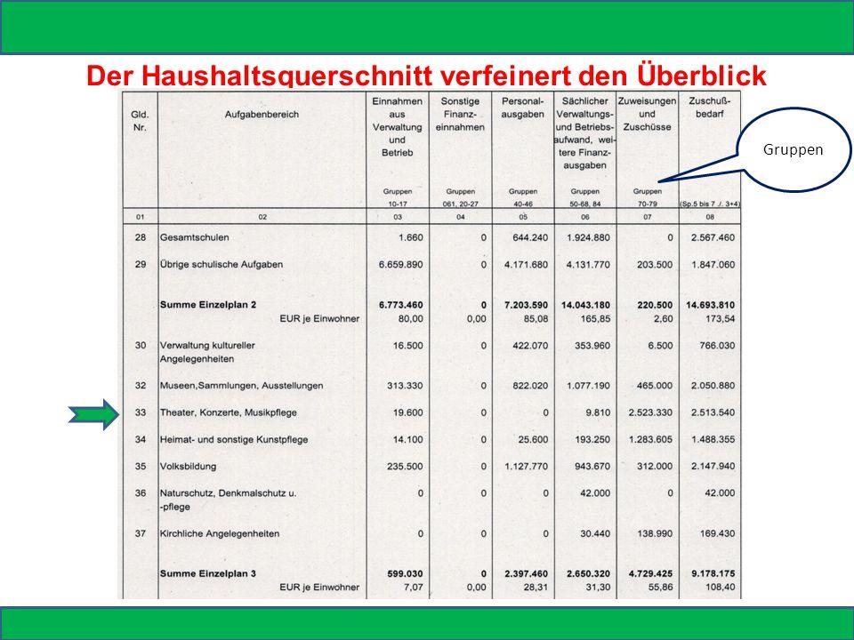 Der Haushaltsquerschnitt verfeinert den Überblick Gruppen