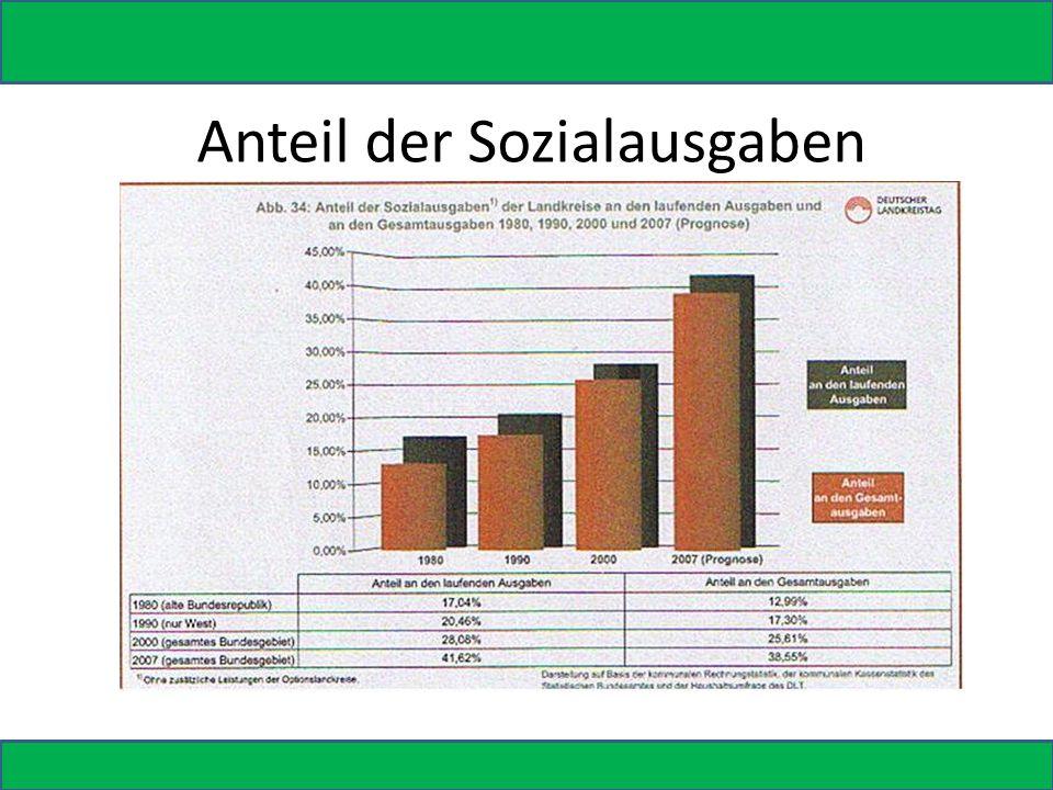 Anteil der Sozialausgaben