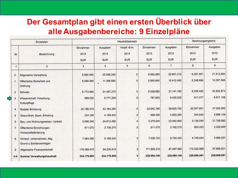 Der Gesamtplan gibt einen ersten Überblick über alle Ausgabenbereiche: 9 Einzelpläne