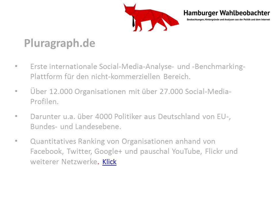 Pluragraph.de Erste internationale Social-Media-Analyse- und -Benchmarking- Plattform für den nicht-kommerziellen Bereich.