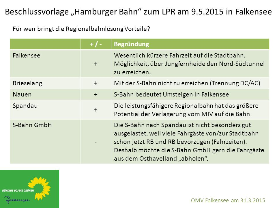 """Beschlussvorlage """"Hamburger Bahn"""" zum LPR am 9.5.2015 in Falkensee OMV Falkensee am 31.3.2015 + / -Begründung Falkensee + Wesentlich kürzere Fahrzeit"""