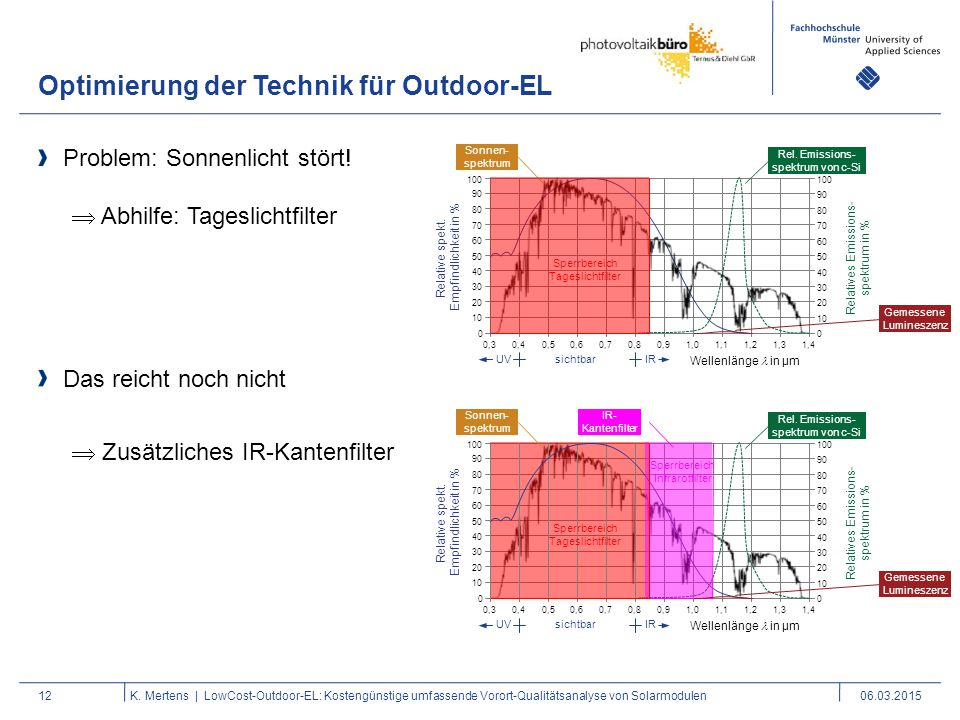 Wellenlänge in µm Relative spekt. Empfindlichkeit in % Rel. Emissions- spektrum von c-Si Relatives Emissions- spektrum in % 70 100 0 10 20 30 40 50 60