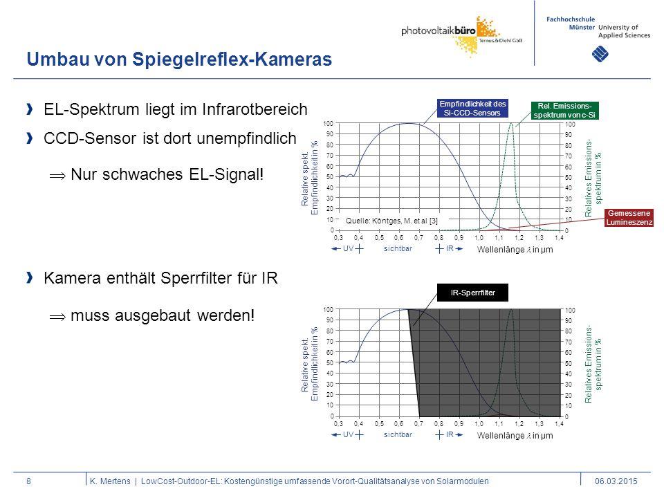 Umbau von Spiegelreflex-Kameras 8 EL-Spektrum liegt im Infrarotbereich CCD-Sensor ist dort unempfindlich K. Mertens | LowCost-Outdoor-EL: Kostengünsti
