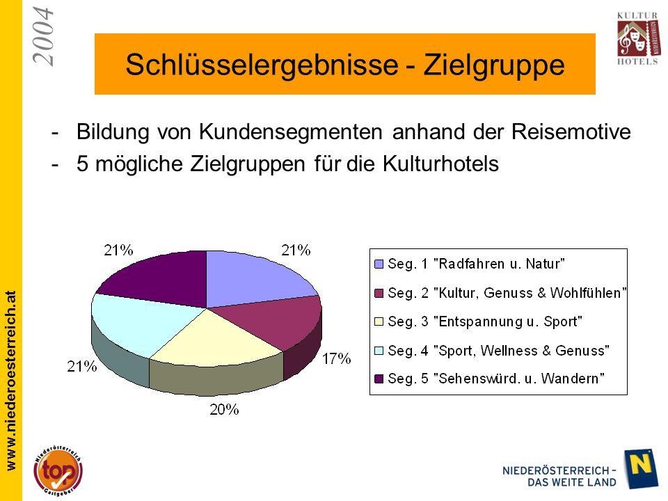 2004 www.niederoesterreich.at Schlüsselergebnisse - Zielgruppe Bildung von Kundensegmenten anhand der Reisemotive 5 mögliche Zielgruppen für die Kulturhotels