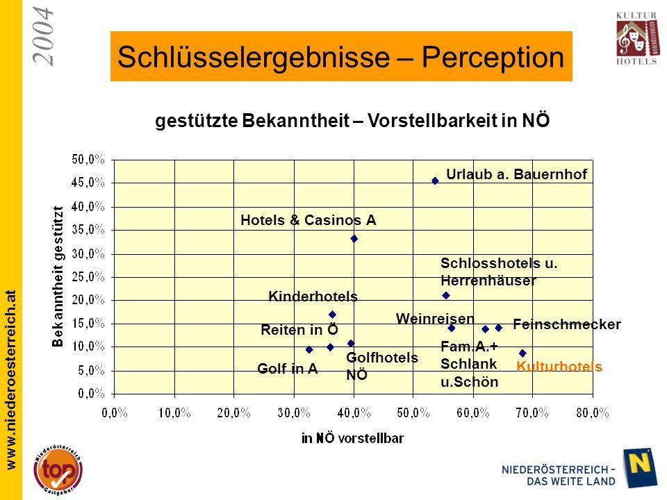 2004 www.niederoesterreich.at Schlüsselergebnisse – Perception gestützte Bekanntheit – Vorstellbarkeit in NÖ Urlaub a.
