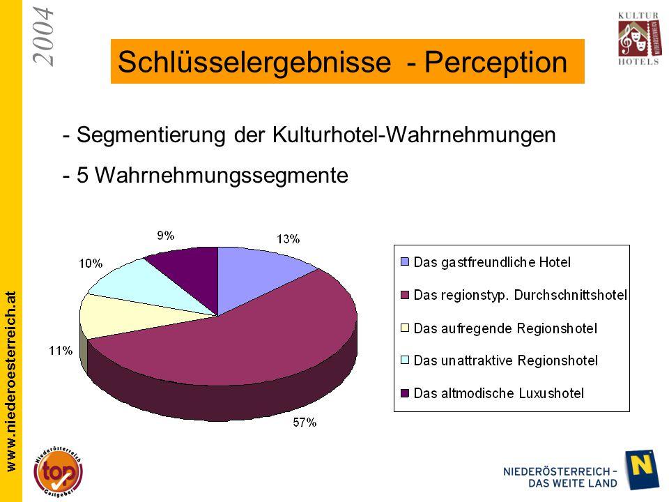 2004 www.niederoesterreich.at Schlüsselergebnisse - Perception - Segmentierung der Kulturhotel-Wahrnehmungen - 5 Wahrnehmungssegmente