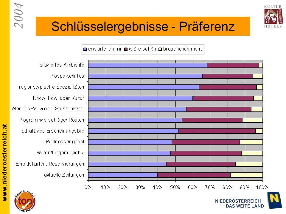 2004 www.niederoesterreich.at Schlüsselergebnisse - Präferenz