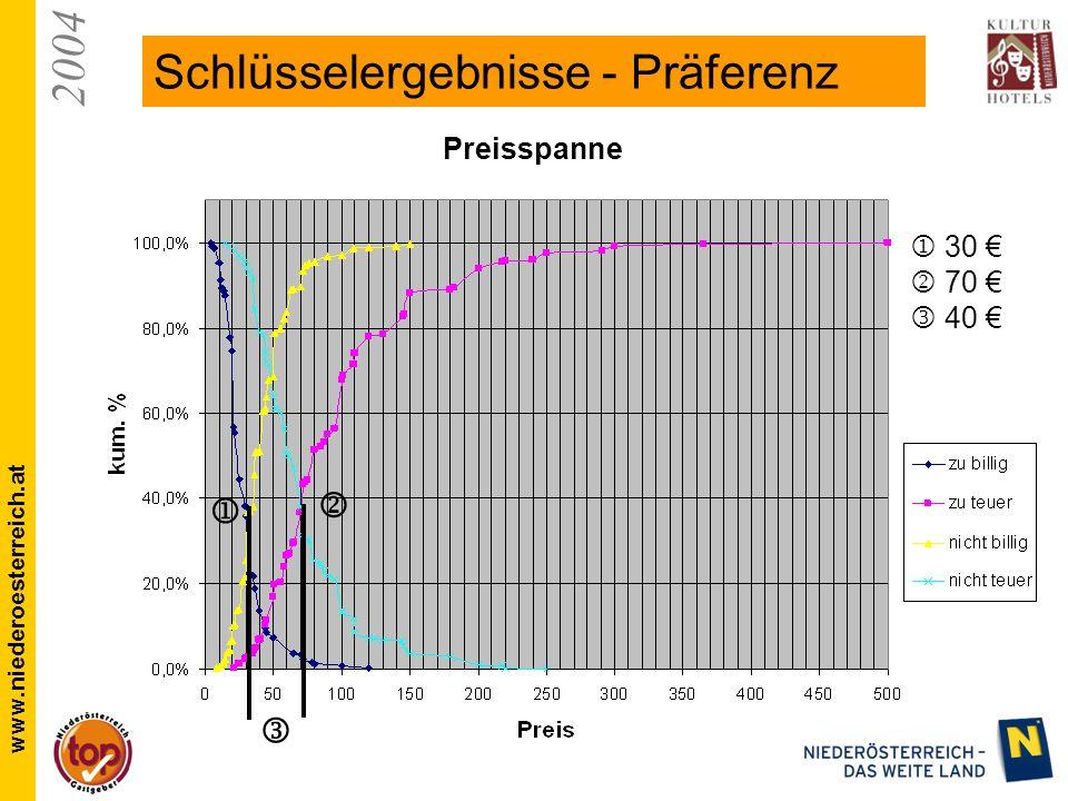 2004 www.niederoesterreich.at Schlüsselergebnisse - Präferenz   30 €  70 € 40 €  Preisspanne