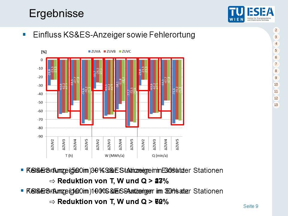 2 3 4 5 6 7 8 9 10 11 12 13 Ergebnisse Seite 9  Einfluss KS&ES-Anzeiger sowie Fehlerortung  KS&ES-Anzeiger in 30% der Stationen im Einsatz ⇨ Reduktion von T, W und Q > 23%  KS&ES-Anzeiger in 100% der Stationen im Einsatz ⇨ Reduktion von T, W und Q > 62%  Fehlerortung (500m) + KS&ES-Anzeiger in 30% der Stationen ⇨ Reduktion von T, W und Q > 47%  Fehlerortung (100m) + KS&ES-Anzeiger in 30% der Stationen ⇨ Reduktion von T, W und Q > 70%