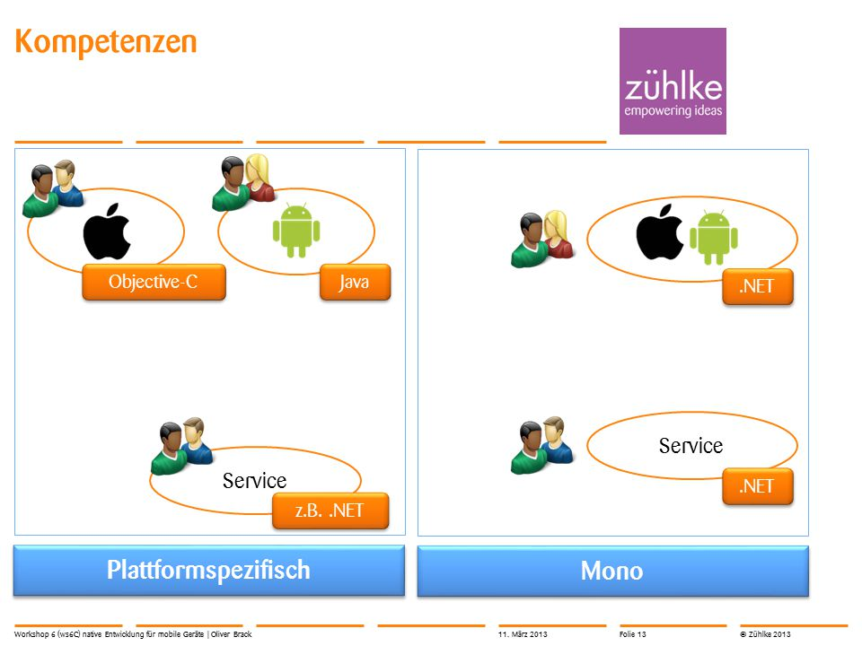 © Zühlke 2013 Kompetenzen Workshop 6 (ws6C) native Entwicklung für mobile Geräte | Oliver Brack Plattformspezifisch Mono Service Objective-C Java z.B..NET.NET 11.