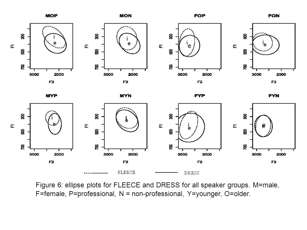Figure 6: ellipse plots for FLEECE and DRESS for all speaker groups. M=male, F=female, P=professional, N = non-professional, Y=younger, O=older.