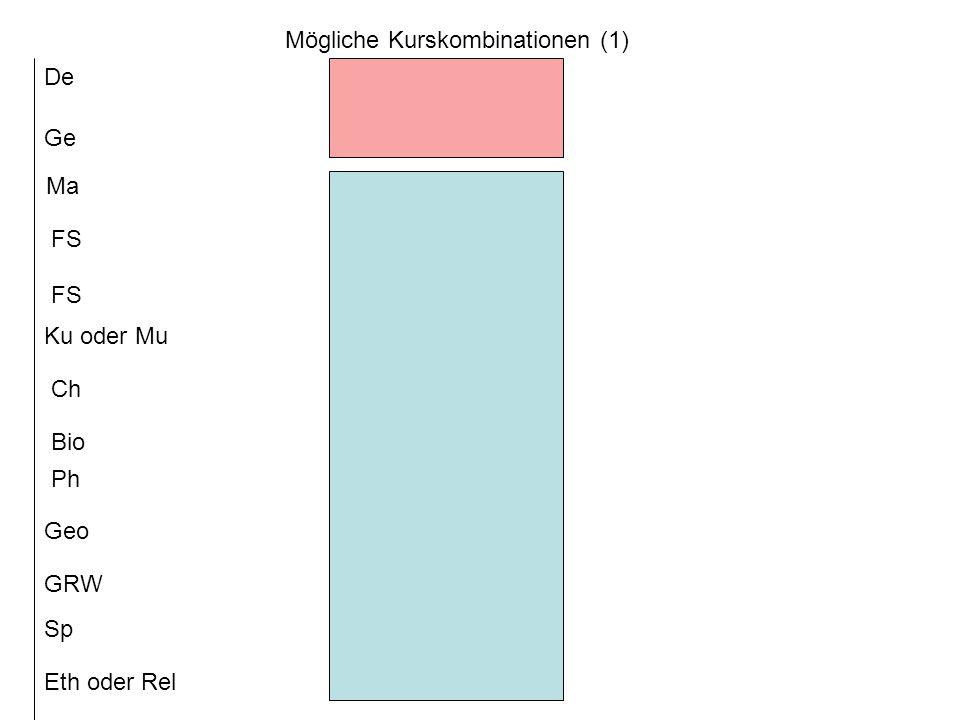 Mögliche Kurskombinationen (2) De Ge Ma Ku oder Mu FS Bio Ch Ph Sp GRW Geo Eth oder Rel
