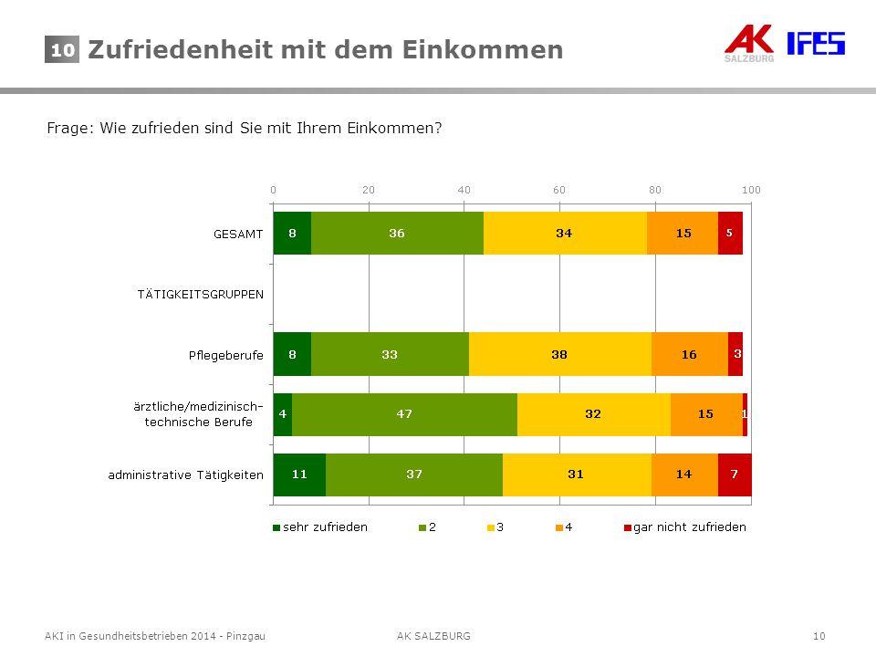10 AKI in Gesundheitsbetrieben 2014 - Pinzgau AK SALZBURG 10 Frage: Wie zufrieden sind Sie mit Ihrem Einkommen.