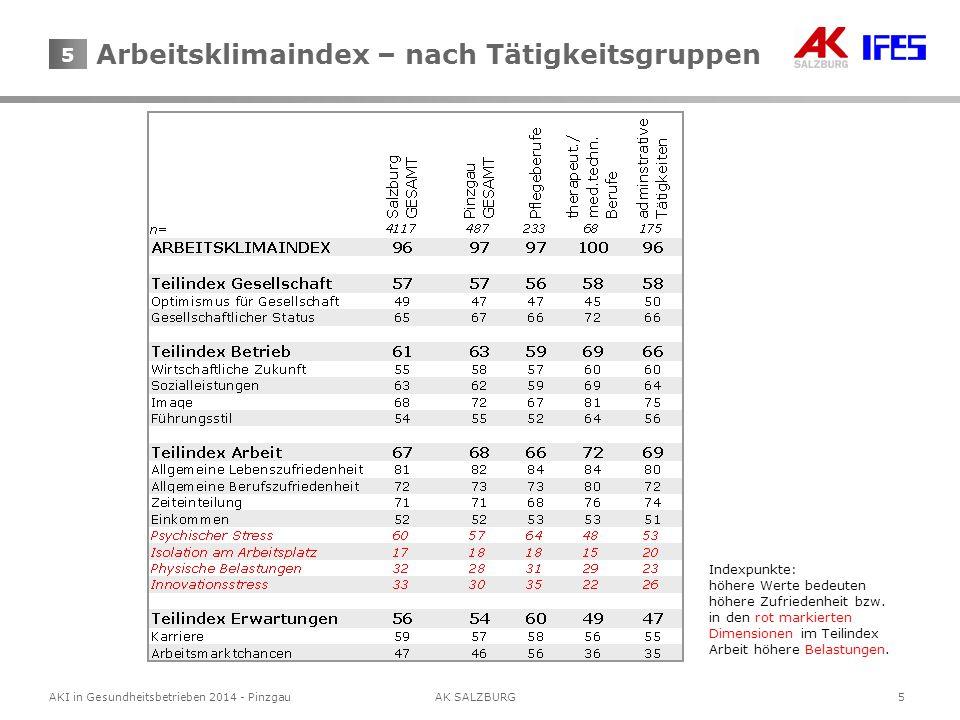 5 AKI in Gesundheitsbetrieben 2014 - Pinzgau AK SALZBURG 5 Indexpunkte: höhere Werte bedeuten höhere Zufriedenheit bzw.