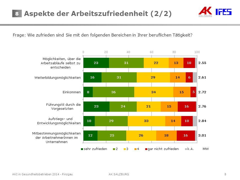 8 AKI in Gesundheitsbetrieben 2014 - Pinzgau AK SALZBURG 8 Frage: Wie zufrieden sind Sie mit den folgenden Bereichen in Ihrer beruflichen Tätigkeit.