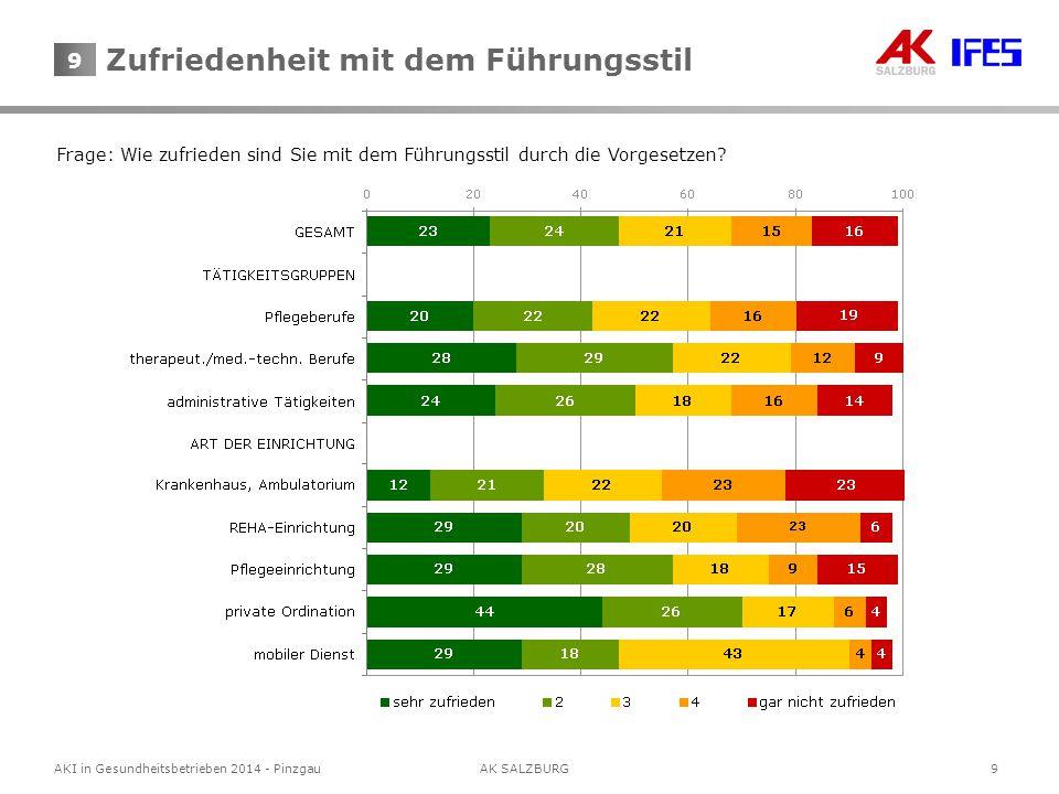 9 AKI in Gesundheitsbetrieben 2014 - Pinzgau AK SALZBURG 9 Frage: Wie zufrieden sind Sie mit dem Führungsstil durch die Vorgesetzen.