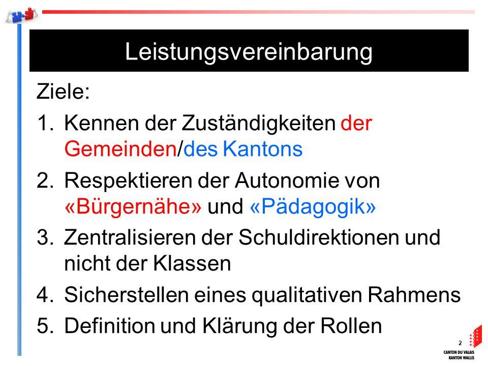 2 Leistungsvereinbarung Ziele: 1.Kennen der Zuständigkeiten der Gemeinden/des Kantons 2.Respektieren der Autonomie von «Bürgernähe» und «Pädagogik» 3.