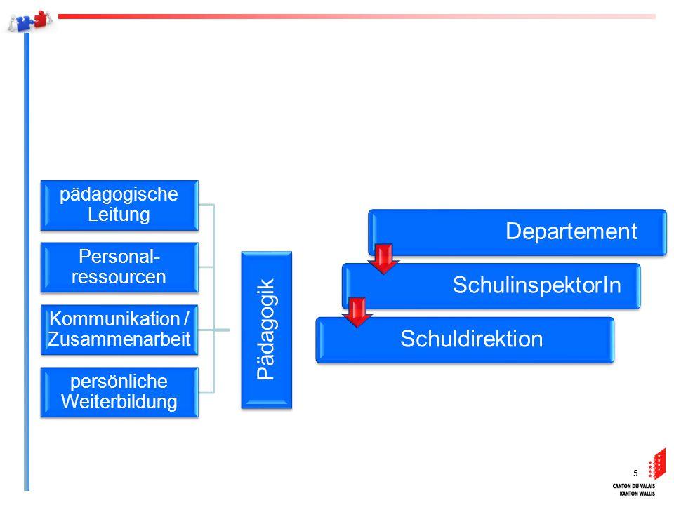 5 Pädagogik persönliche Weiterbildung Kommunikation / Zusammenarbeit Personal- ressourcen pädagogische Leitung Departement SchulinspektorIn Schuldirek