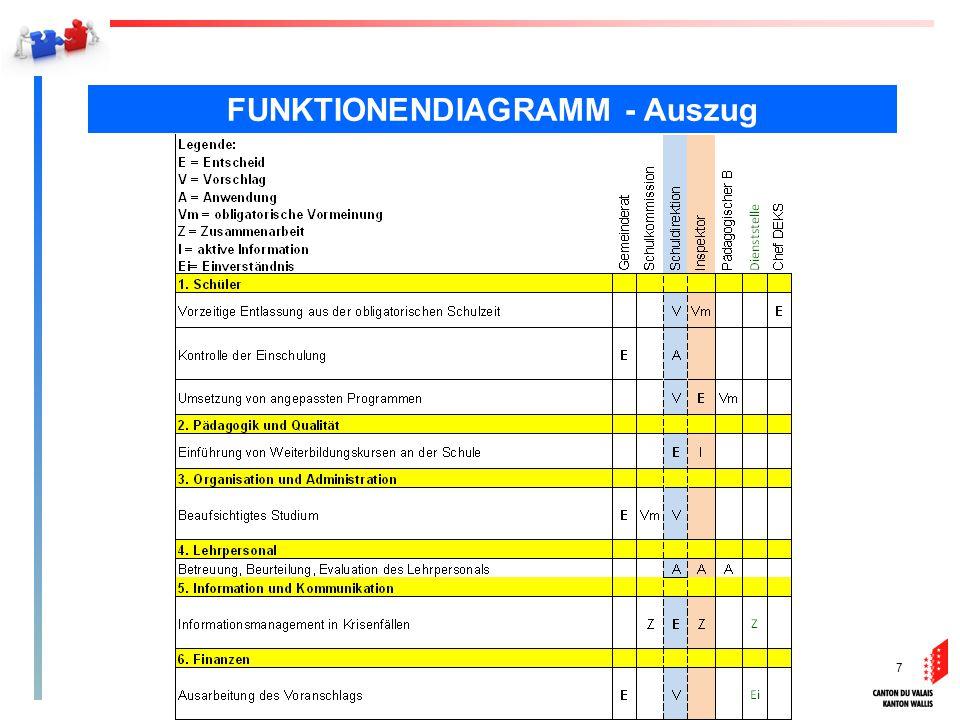 7 FUNKTIONENDIAGRAMM - Auszug 7