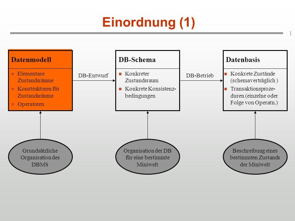 1 Einordnung (1) Elementare Zustandsräume Konstruktoren für Zustandsräume Operatoren Datenmodell Konkreter Zustandsraum Konkrete Konsistenz- bedingung