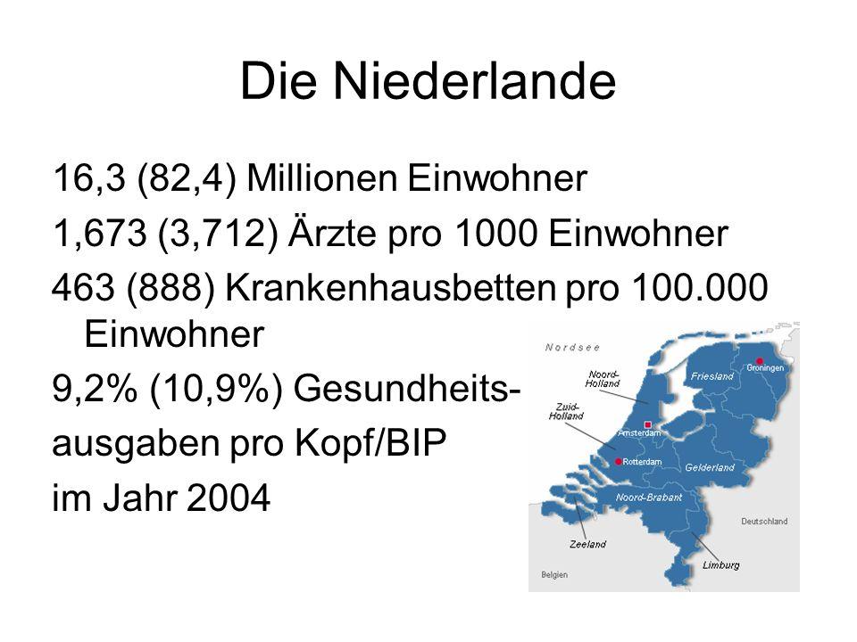 Die Niederlande 16,3 (82,4) Millionen Einwohner 1,673 (3,712) Ärzte pro 1000 Einwohner 463 (888) Krankenhausbetten pro 100.000 Einwohner 9,2% (10,9%) Gesundheits- ausgaben pro Kopf/BIP im Jahr 2004
