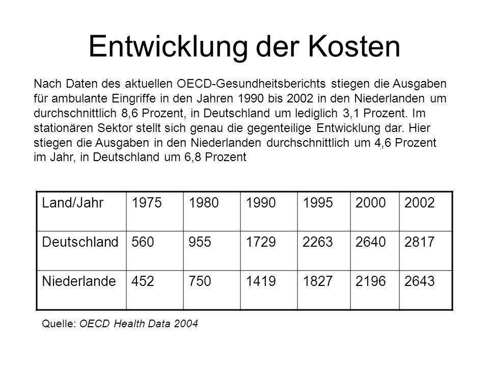 Entwicklung der Kosten Nach Daten des aktuellen OECD-Gesundheitsberichts stiegen die Ausgaben für ambulante Eingriffe in den Jahren 1990 bis 2002 in den Niederlanden um durchschnittlich 8,6 Prozent, in Deutschland um lediglich 3,1 Prozent.