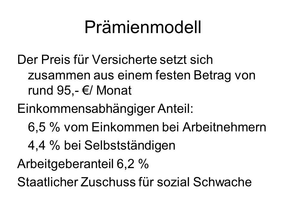 Prämienmodell Der Preis für Versicherte setzt sich zusammen aus einem festen Betrag von rund 95,- €/ Monat Einkommensabhängiger Anteil: 6,5 % vom Einkommen bei Arbeitnehmern 4,4 % bei Selbstständigen Arbeitgeberanteil 6,2 % Staatlicher Zuschuss für sozial Schwache