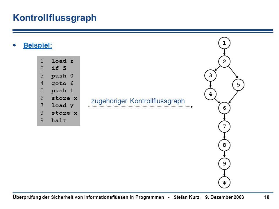 9. Dezember 2003Überprüfung der Sicherheit von Informationsflüssen in Programmen - Stefan Kurz,18 Kontrollflussgraph  Beispiel: 1 load z 2 if 5 3 pus