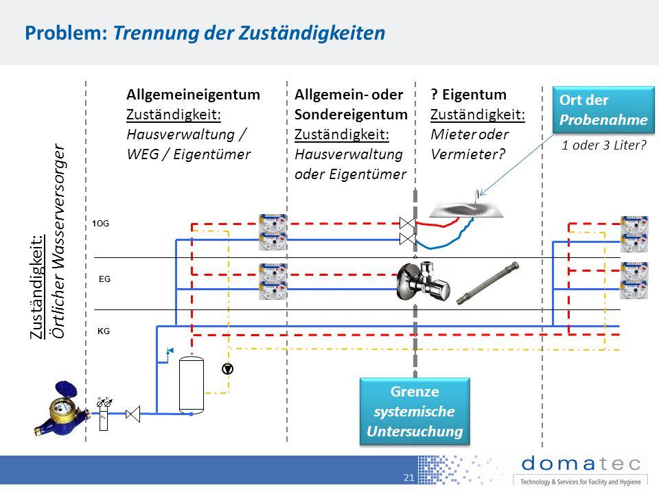 21 Problem: Trennung der Zuständigkeiten KG 1OG EG FIL PI Zuständigkeit: Örtlicher Wasserversorger Allgemeineigentum Zuständigkeit: Hausverwaltung / W