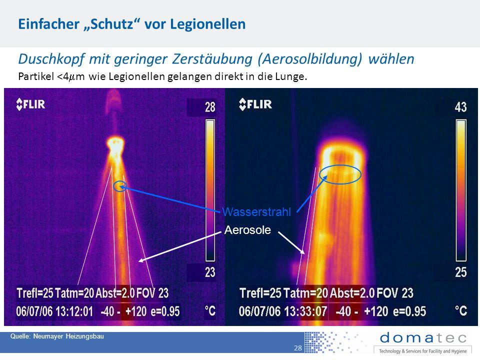 """28 Einfacher """"Schutz"""" vor Legionellen Quelle: Neumayer Heizungsbau Wasserstrahl Aerosole Partikel <4  m wie Legionellen gelangen direkt in die Lunge."""