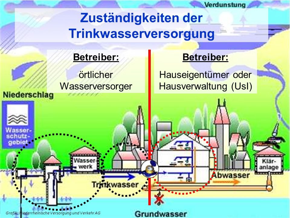 4 4 Grafik: Niederrheinische Versorgung und Verkehr AG Betreiber: örtlicher Wasserversorger Betreiber: Hauseigentümer oder Hausverwaltung (UsI) Zuständigkeiten der Trinkwasserversorgung