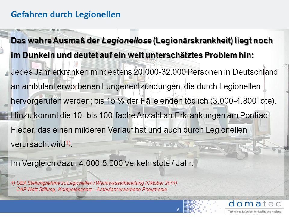 6 Gefahren durch Legionellen Das wahre Ausmaß der Legionellose (Legionärskrankheit) liegt noch im Dunkeln und deutet auf ein weit unterschätztes Problem hin: Jedes Jahr erkranken mindestens 20.000-32.000 Personen in Deutschland an ambulant erworbenen Lungenentzündungen, die durch Legionellen hervorgerufen werden; bis 15 % der Fälle enden tödlich (3.000-4.800Tote).