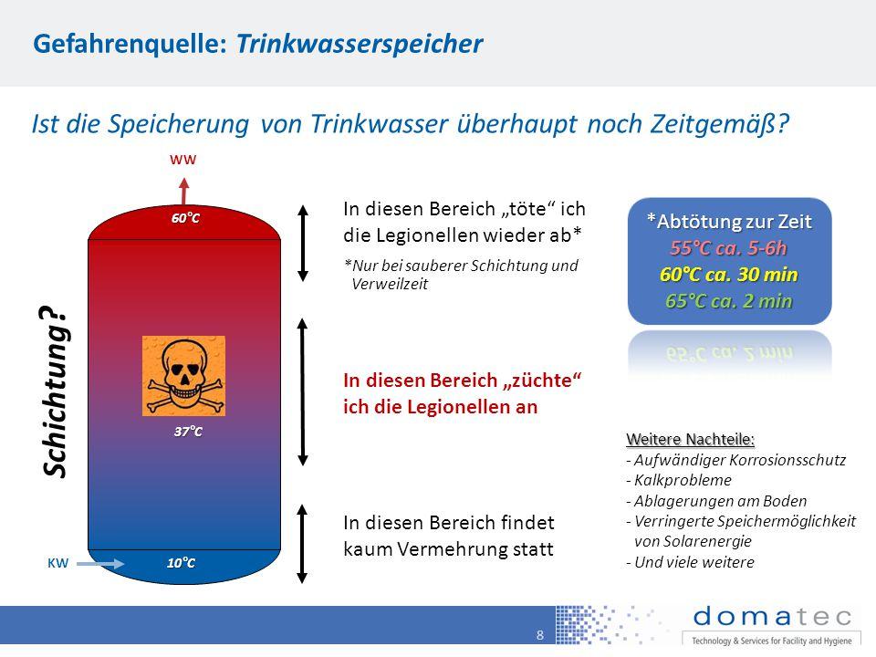 """8 Gefahrenquelle: Trinkwasserspeicher Ist die Speicherung von Trinkwasser überhaupt noch Zeitgemäß? 10°C 60°C KW WW In diesen Bereich """"züchte"""" ich die"""