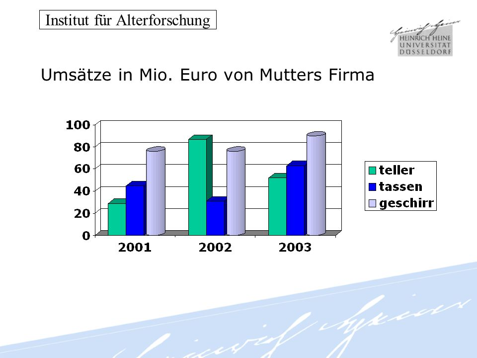 Institut für Alterforschung Umsätze in Mio. Euro von Mutters Firma