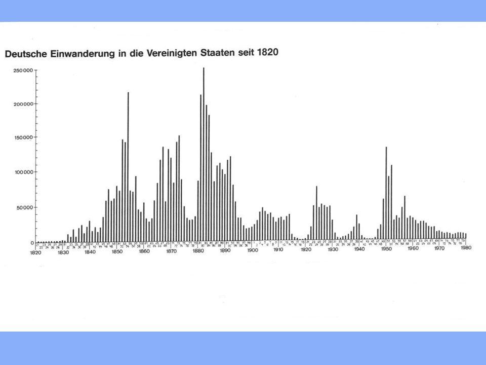 2.4 weitere Kolonialmächte Deutschland: –1683 an Ostküste – kamen aus SW-Deutschland – 1776 ca. 100.000 Deutsche in Pennsylvania (=1/3 der Bevölkerung
