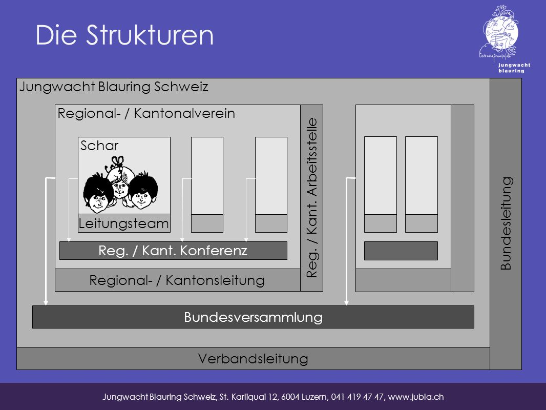 Die Strukturen Jungwacht Blauring Schweiz Verbandsleitung Bundesleitung Regional- / Kantonalverein Regional- / Kantonsleitung Reg.